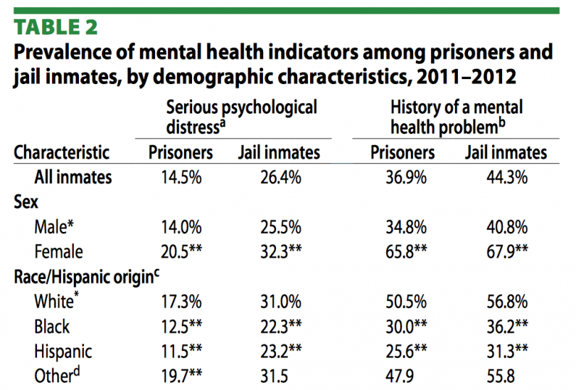 the correlation between incarceration and the decline in mental health of jail inmates Research results on studies of homelessness among prison and jail this link between incarceration and homelessness can by community mental health.