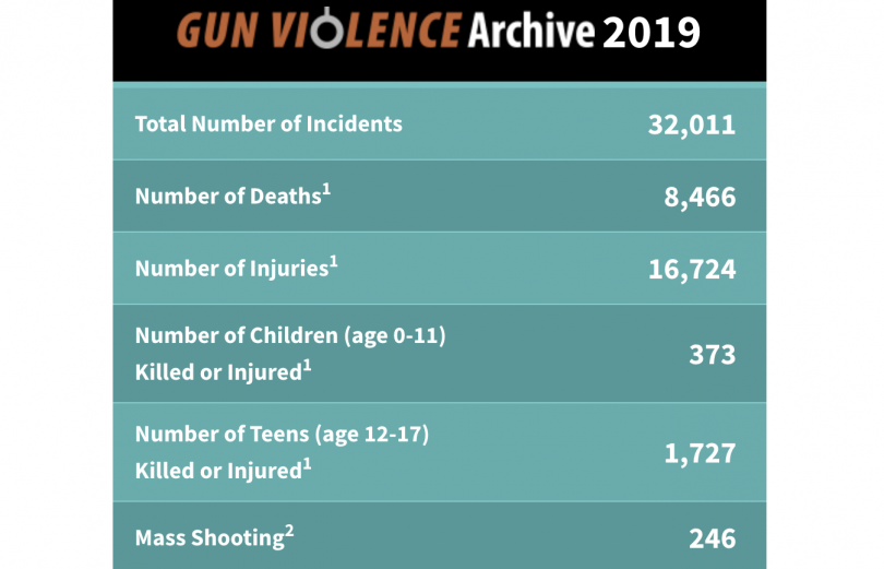 As U S Mass Shootings Surpass 245 Incidents In 2019