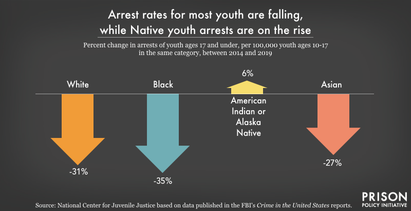 Arrest rates for Native youth are increasing