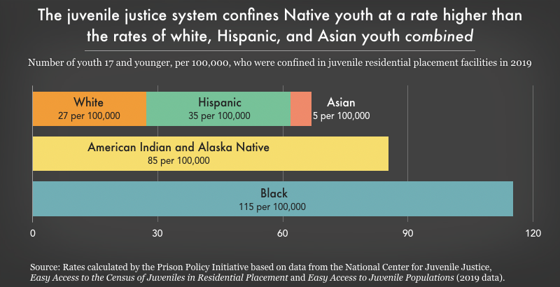 Native youth are confined at a higher rate than white, Hispanic, and Asian youth combined