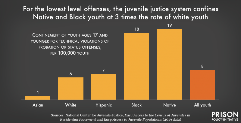 Native and Black youth are confined for low level offenses at 3 times the rate of white youth